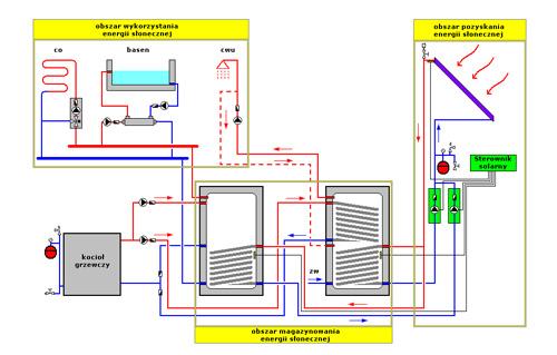 Schemat wykorzystania energii slonecznej.